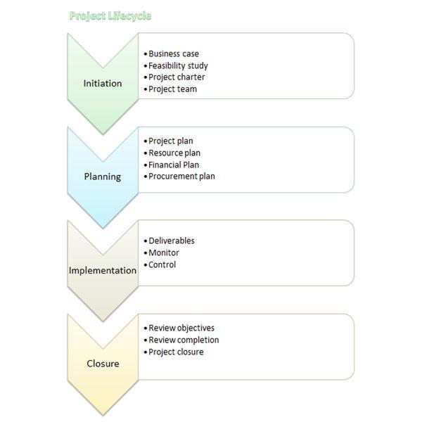 Free flowchart template word process flow chart microsoft by also rh pinterest