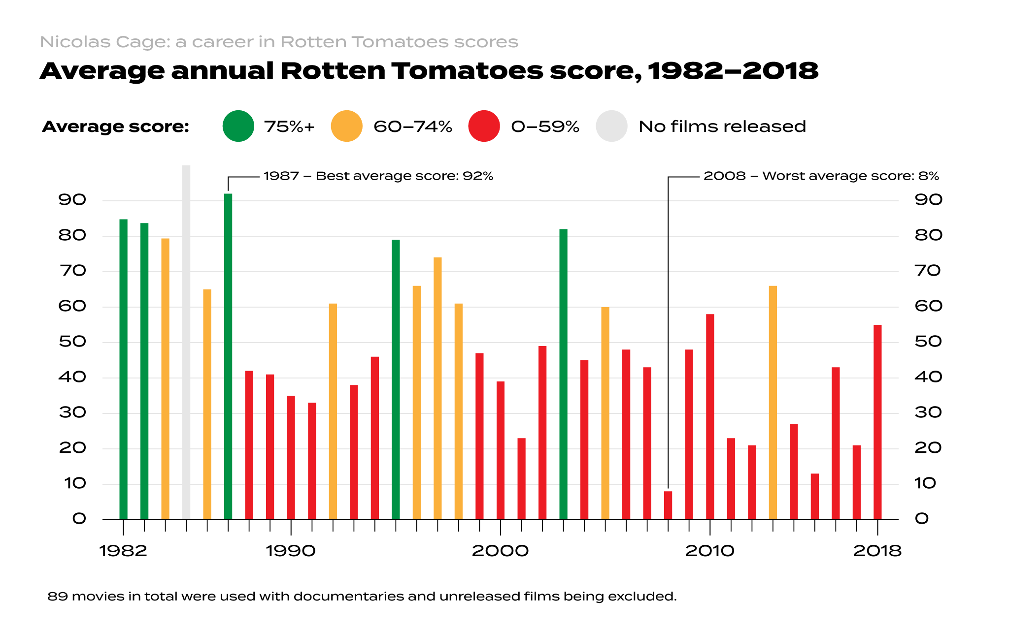 Nic Cage's career in Rotten Tomatoes scores [OC] Data