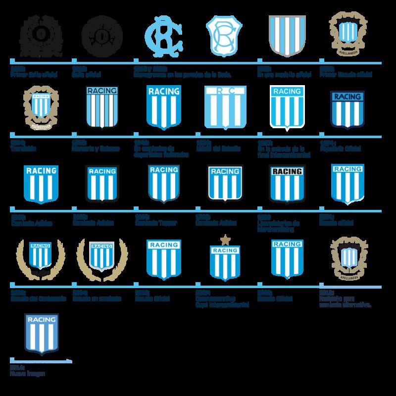 Racing Club Escudos De Futbol Argentino Club Atlético Racing Club Club