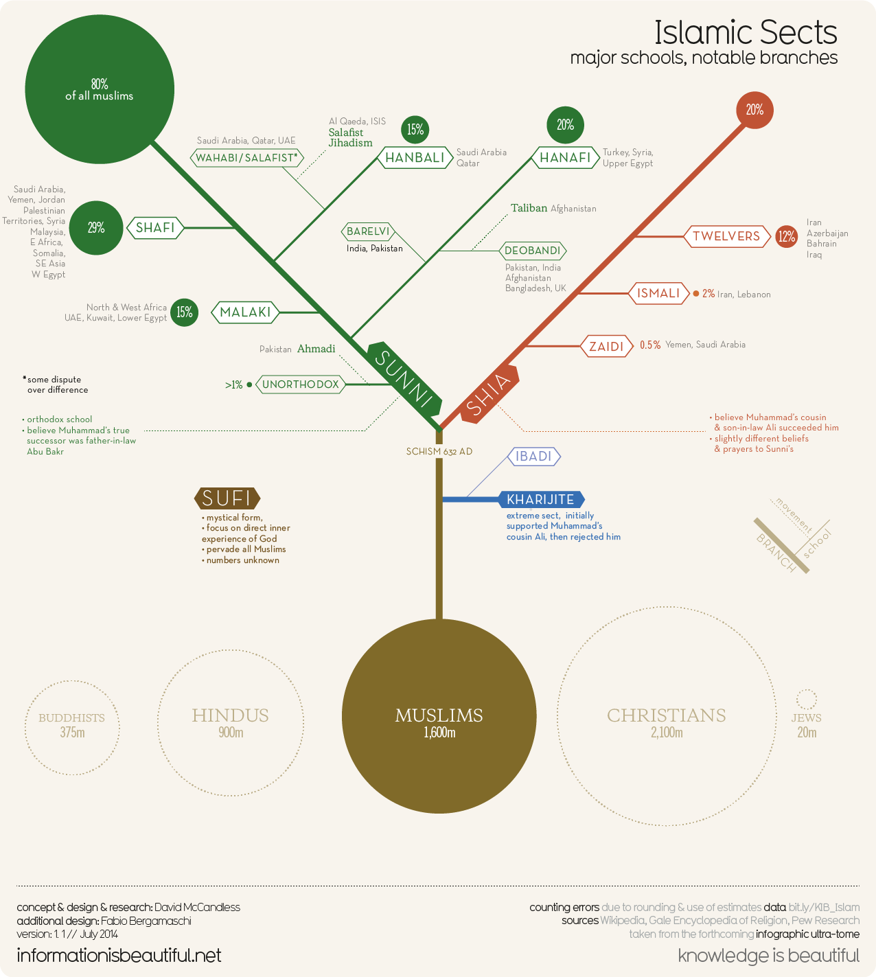 This chart will help you understand the divisions within islam this chart will help you understand the divisions within islam infographic by the washington post pooptronica Choice Image
