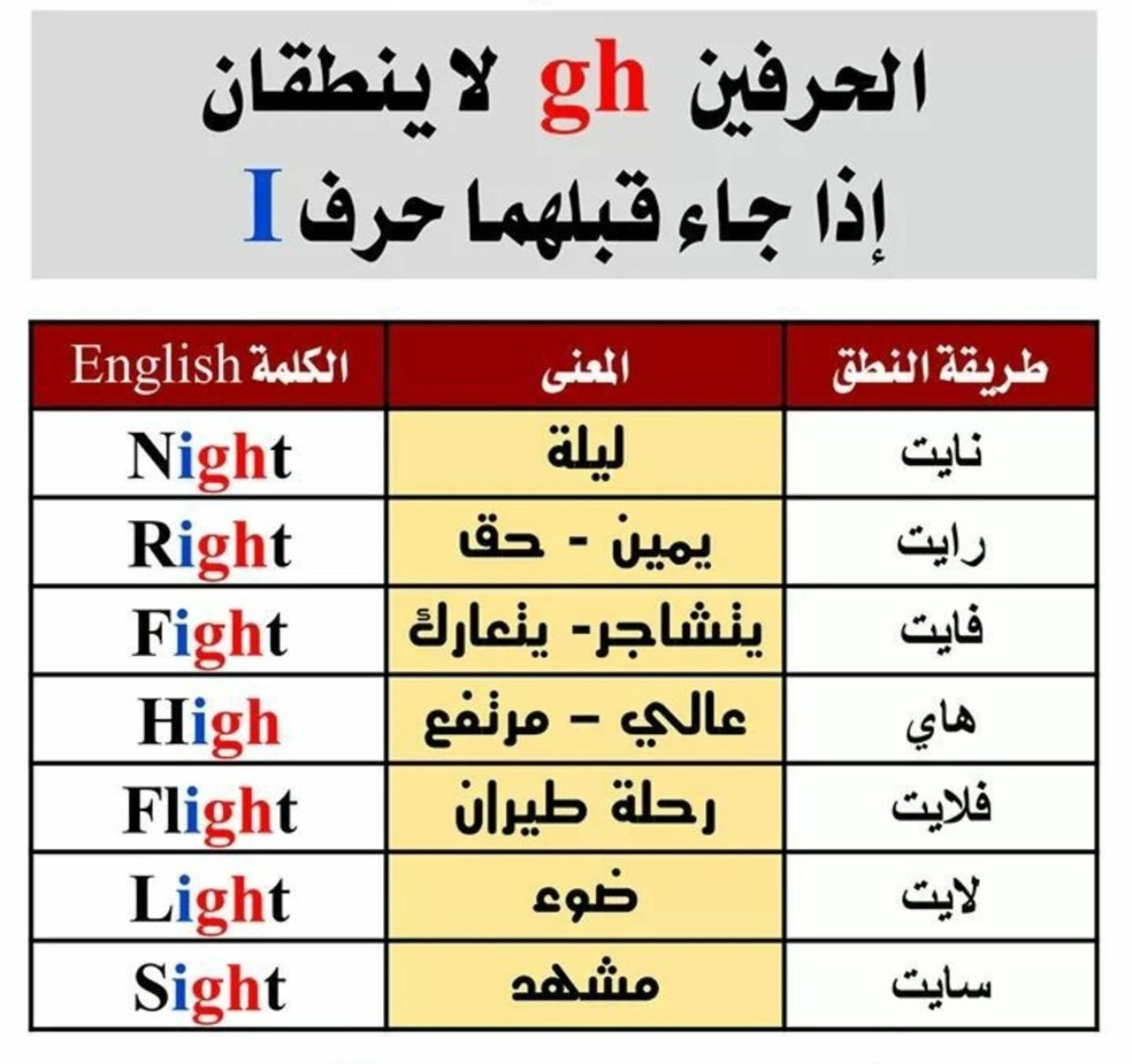 Pin By حنين وهبى On تعلم لغة انجليزيه English Language Learning Grammar English Language Learning Learn English Vocabulary