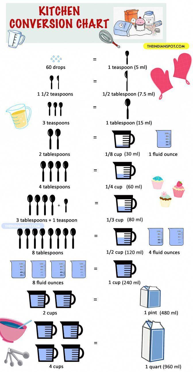 nyttig mat schema