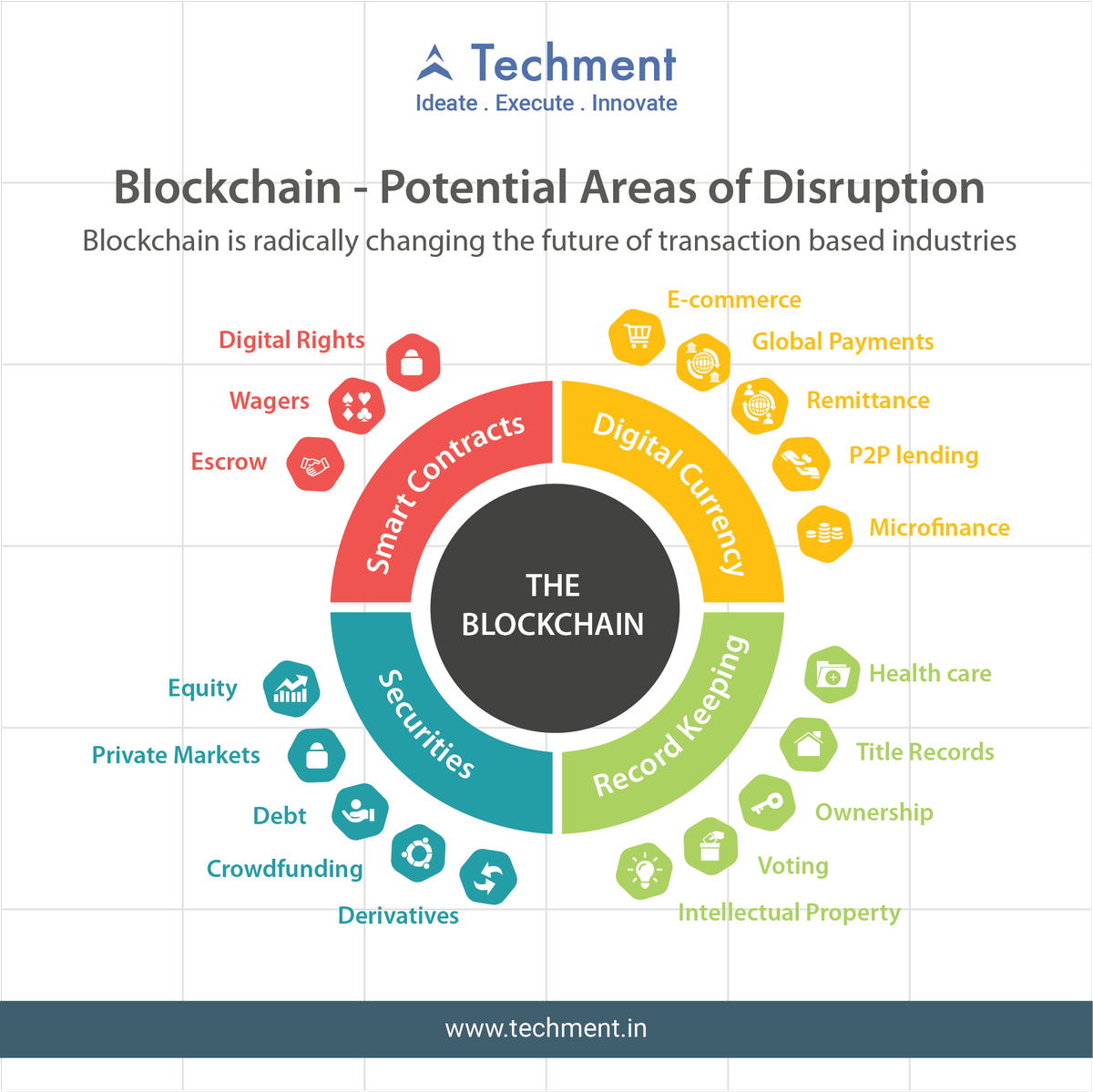 Know about the Blockchain potential areas of Disruption