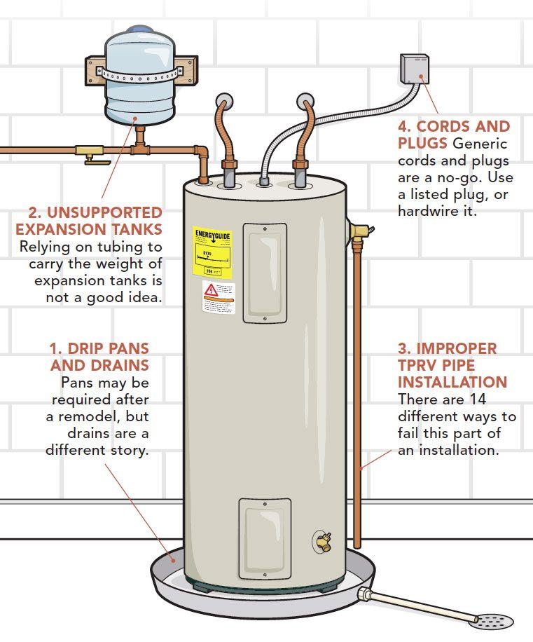 Top 10 Water Heater Code Violations Fine Homebuilding Water Heater Plumbing Diy Plumbing