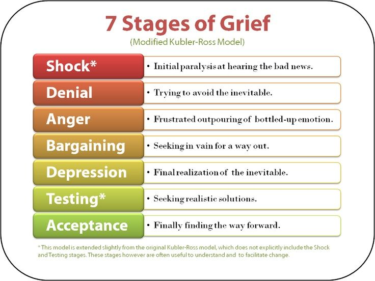 stages of grief handout - Google Search | Serenity RADIO NETWORK ...