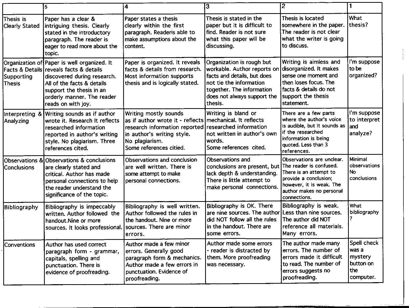 rubric for grading thesis statements Thesis statement rubric thesis statements can be 1-3 sentences long statement give yourself a grade for each category (4, 3, 2, or 1.