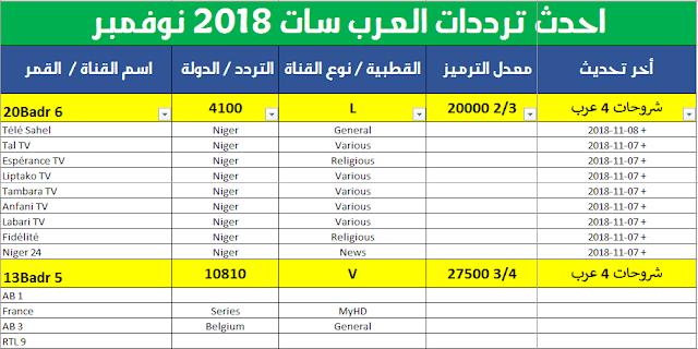 أحدث ترددات العرب سات وبدر لشهر نوفمبر 2018 Pdf وجميع القنوات الجديدة القمر الصناعي عرب سات تم تأسية في عام 1976 والتي تمتلكة منظمة ج Satellites Periodic Table