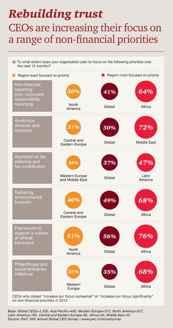 CEOs are increasing their focus on a range of non-financial - ceo description
