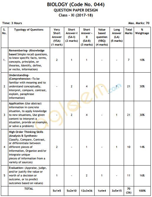 Cbse Class 11 Biology Exam Pattern Marking Scheme Question