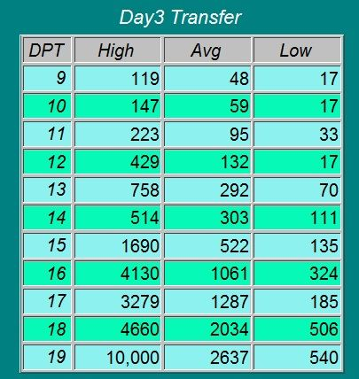 HCG Beta Chart Day 3 Transfer | Babies! | Ivf pregnancy, Ivf