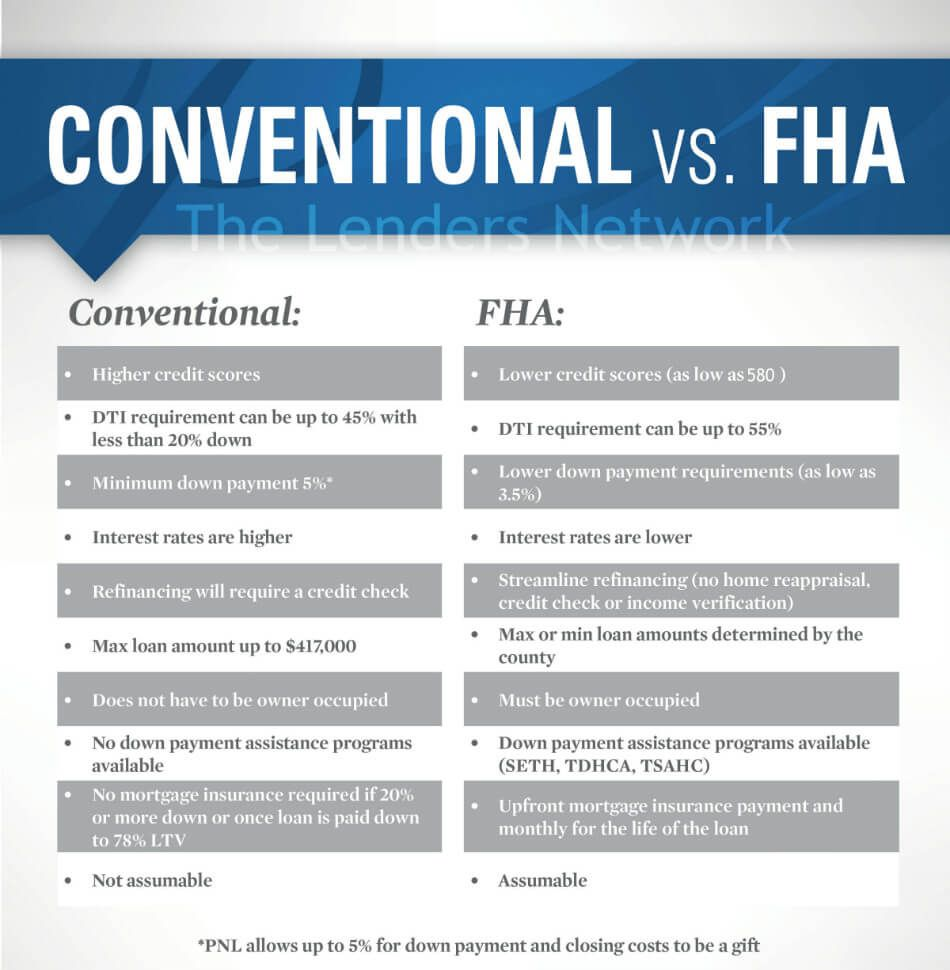 FHA vs Conventional Loan Comparison Chart & Pros & Cons in ...