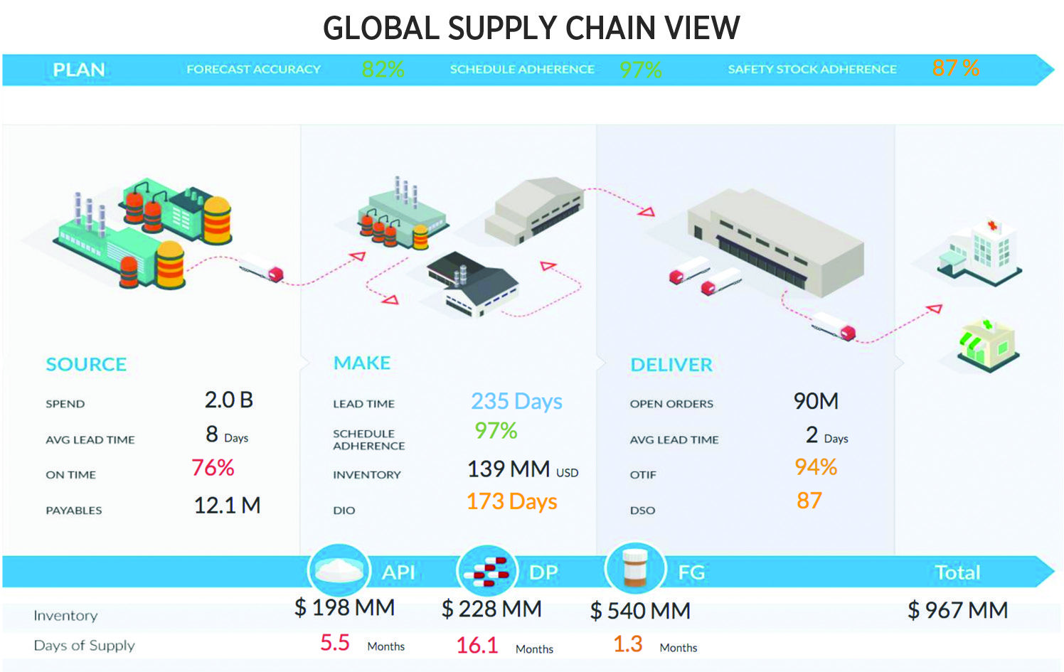 managing supply chains from the cloud pharmaceutical commerce supply chain model supply chain logistics [ 1496 x 945 Pixel ]