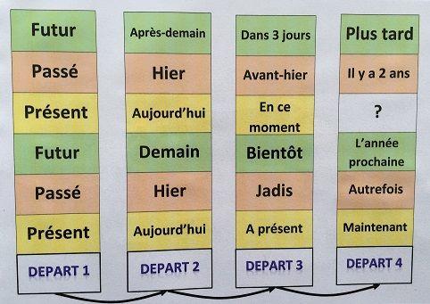 Jeu : conjuguer les verbes   Francouzština