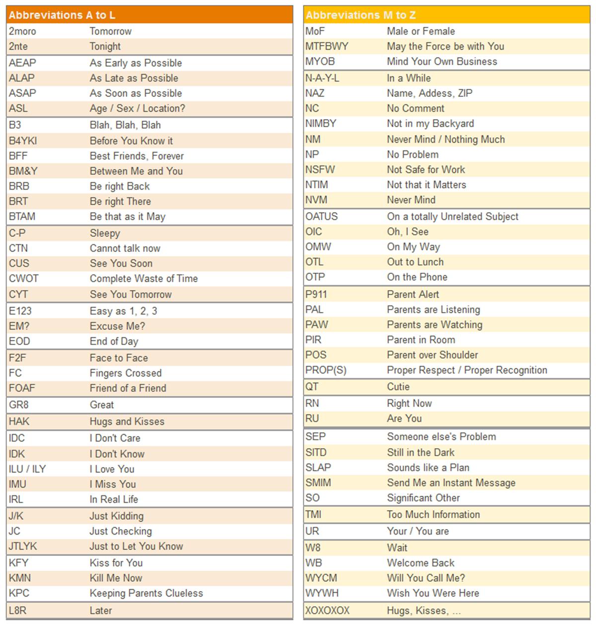 Popular texting abbreviations internet acronyms english popular texting abbreviations internet acronyms buycottarizona