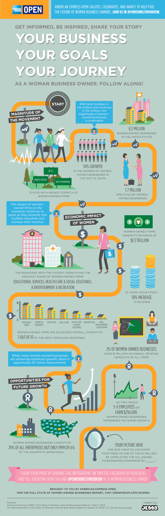 Your business goals for Women Owned Businesses Infographic