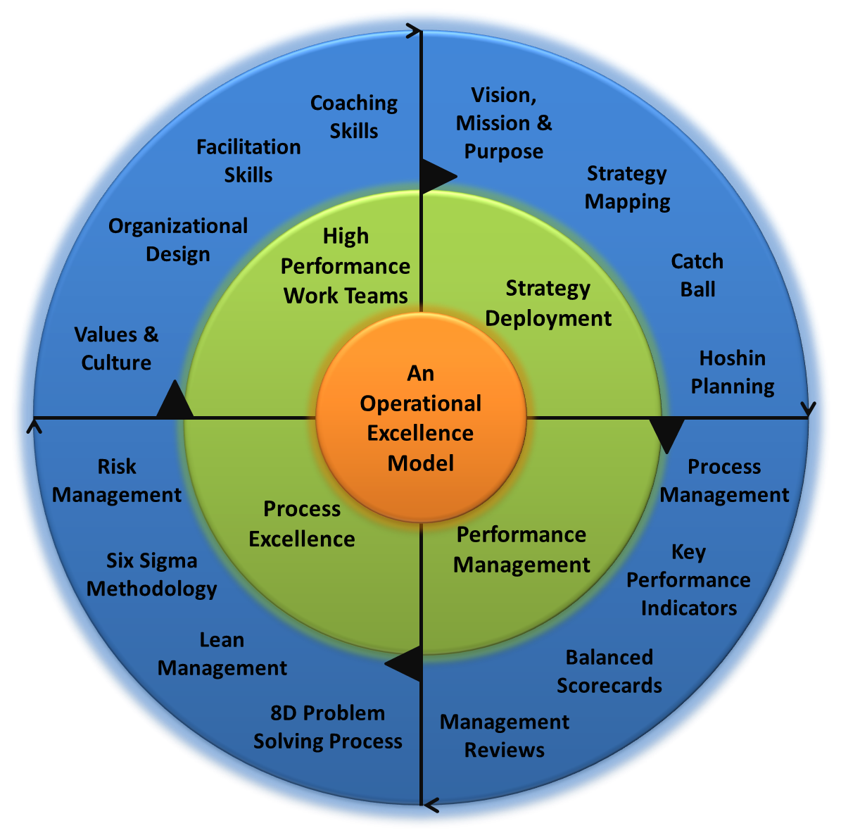 An Operational Excellence Model And Framework E Learning