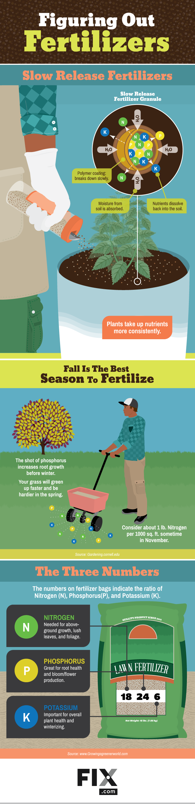 Figuring Out Fertilizers #Infographic
