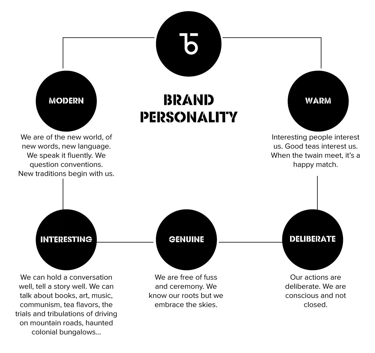 Brand Attributes And Brand Personality