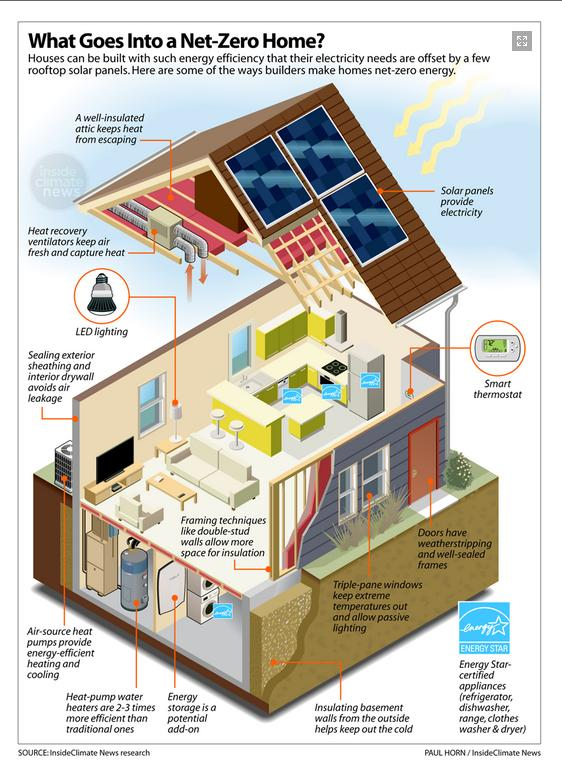 Sign Up In 2020 Zero Energy Building Energy Pictures Eco Friendly House