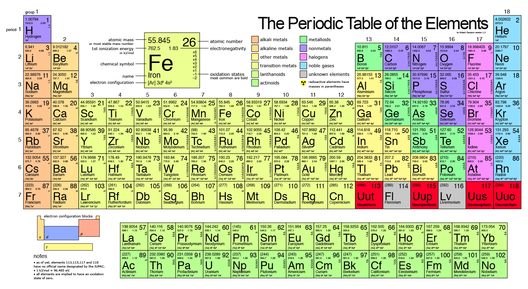periodic table to print out for the wall Transition