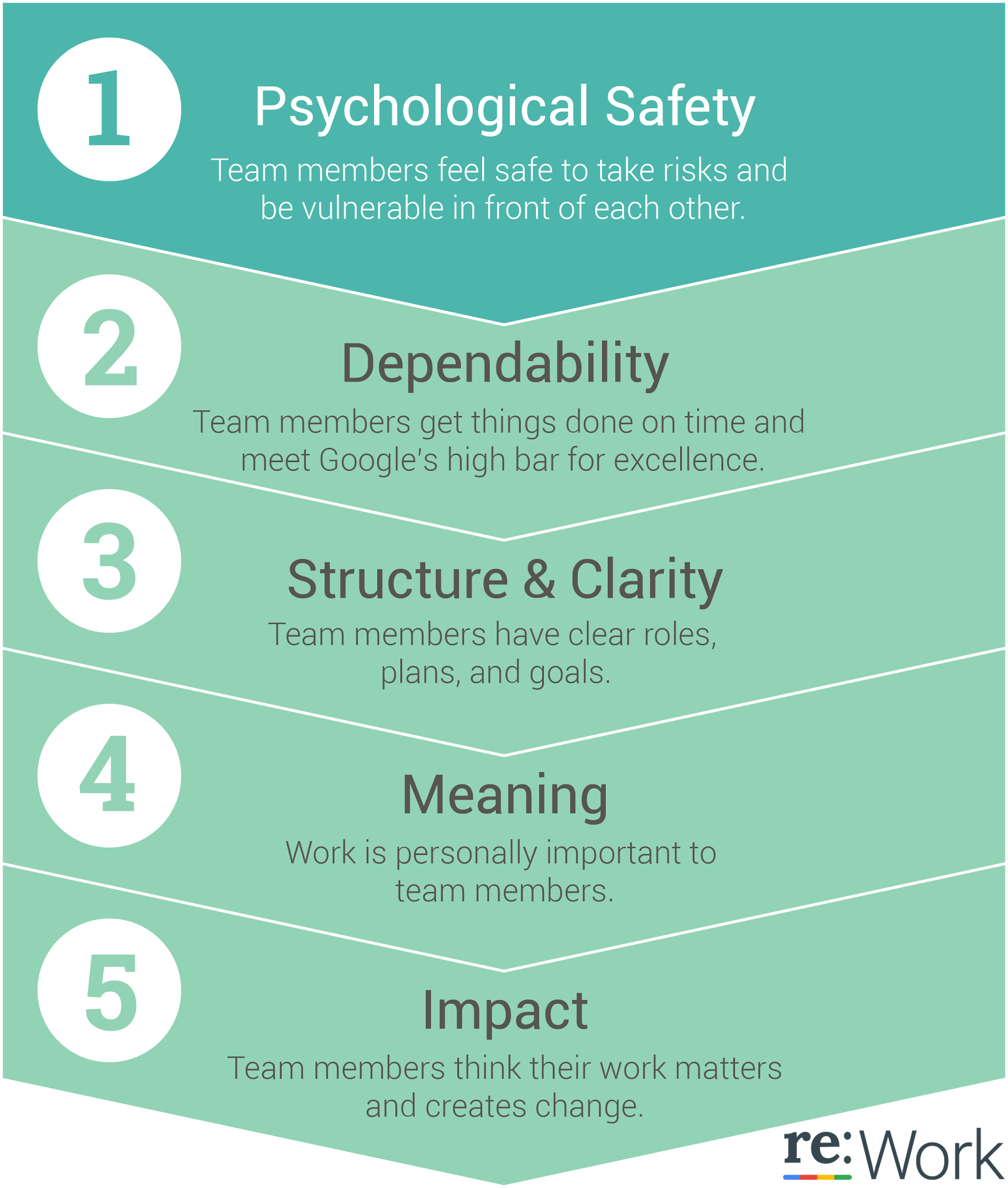the value of teams stages of team development and the art of managing virtual meetings Team norms norms are the rules that the team agrees step in team meetings is to agree on the development of high performance teams is the concept.