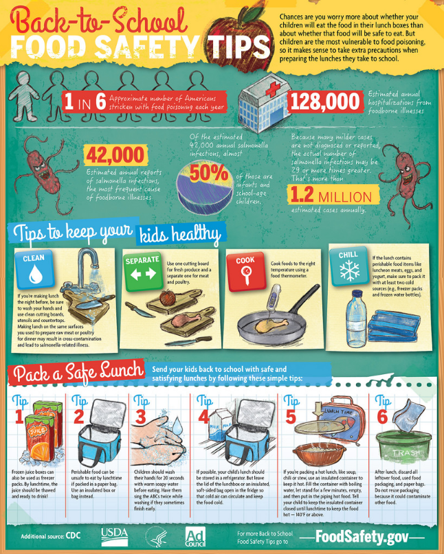 Back To School Infographic 2014 Food Safety Tips Food Safety Food Safety Infographic