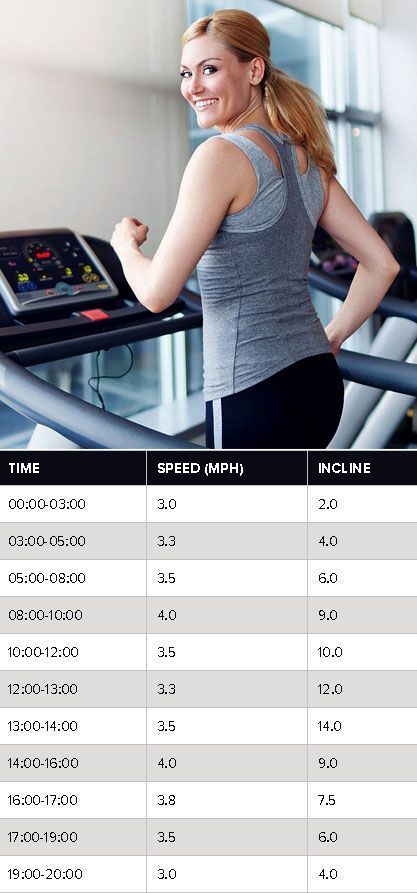 #treadmill #popsugar #walking #workout #fitness #seconds #minute #feel #burn #with #this #hike #the...