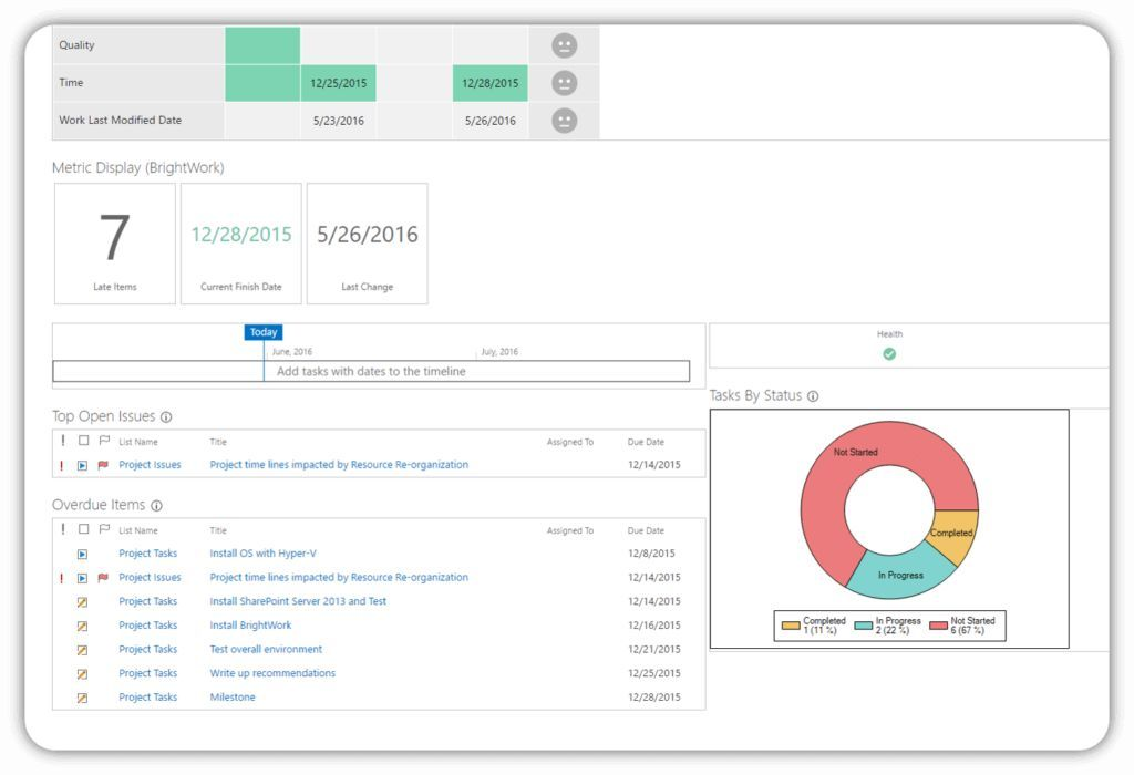 SharePoint Project Management Templates - BrightWork | Employment ...