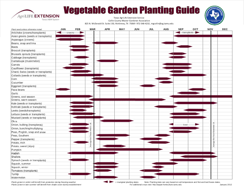 Planting Calendars   When To Plant North Texas · Texas GardeningKitchen  GardeningVegetables ...