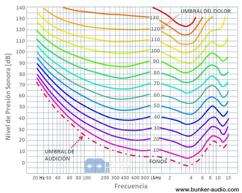 Las Curvas Isofónicas de Fletcher y Munson - Relación entre intensidad (dB) y frecuencia (Hz)