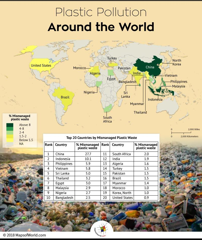 What are the top 20 countries contributing to plastic pollution