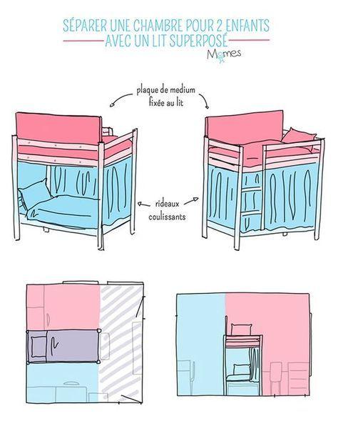 Chambre Jumeaux: Séparer Une Chambre Pour 2 Enfants Avec Un Lit Superposés