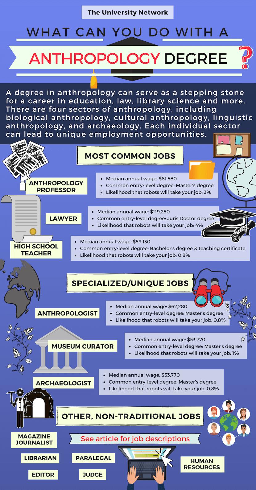 12 Jobs For Anthropology Majors Anthropology major