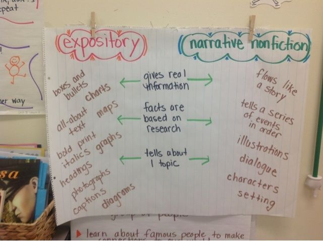 Types of nonfiction anchor chart also literary picture only reading rh pinterest