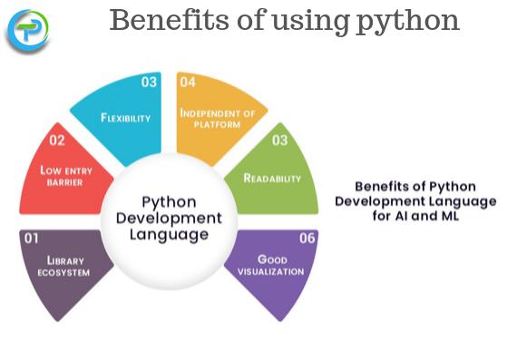 Benefits Features Of Python Advantages Disadvantages Of Python Train Python Benefit