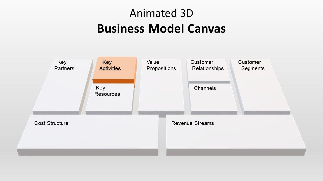 Animated 3d Business Model Canvas Template For Powerpoint Slidemodel Business Model Canvas Business Canvas Business Presentation