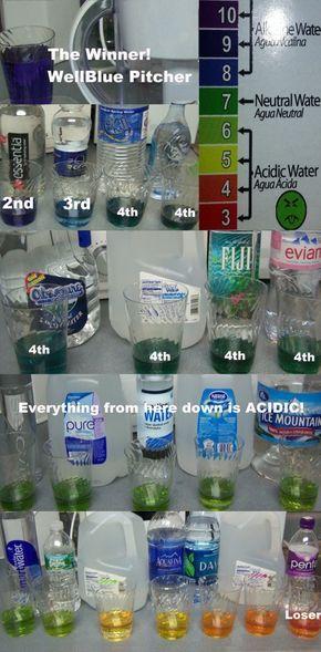 Bottled Water Testing Ph Alkaline Water Brands Healthy Water Drinks Healthy Water