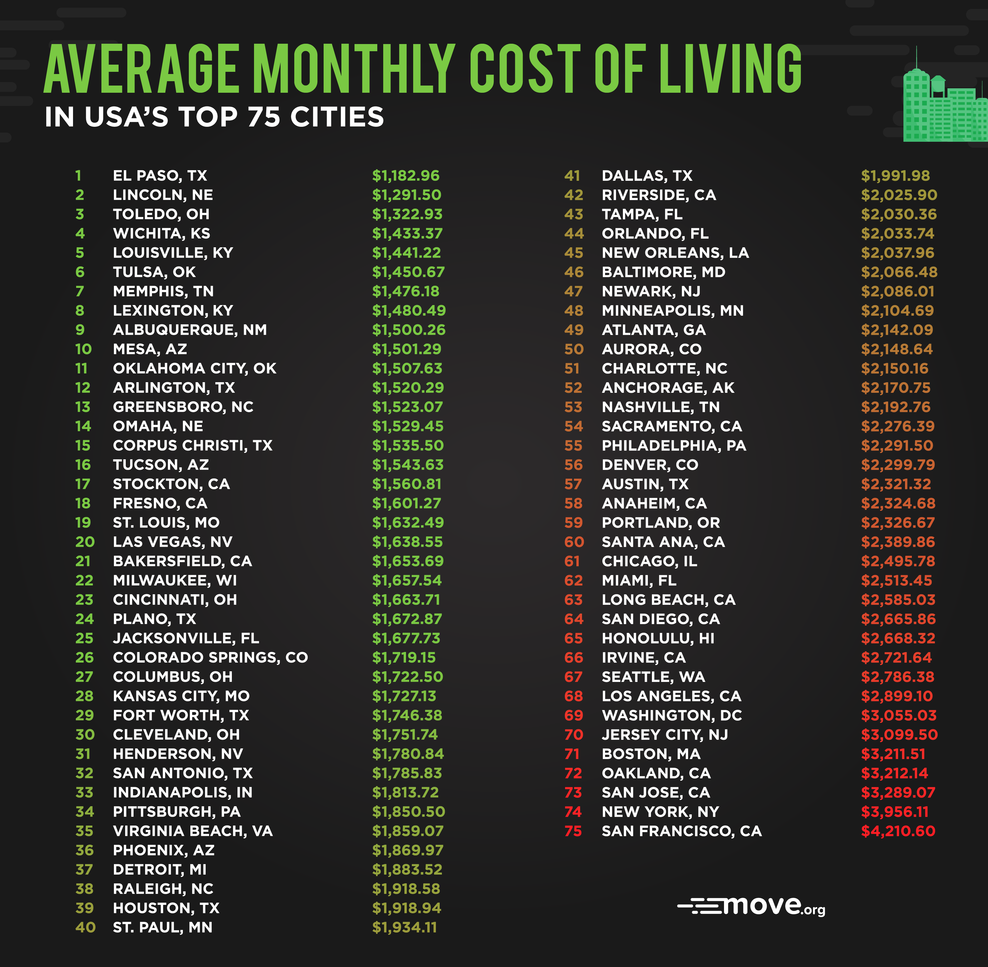 Top 10 Us Cities With The Lowest Cost Of Living Move Org Cost Of Living Find A Job Cost