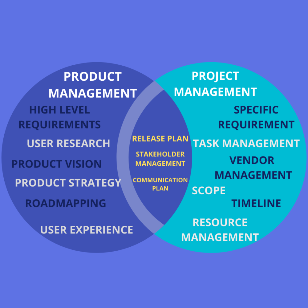 Why Do A Lot Of Product Managers End Up Being Project Managers Confusing Words Project Management Management