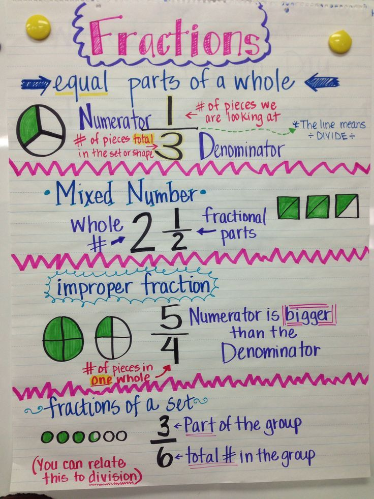 5th grade science anchor charts   Related Pictures 5th grade science ...