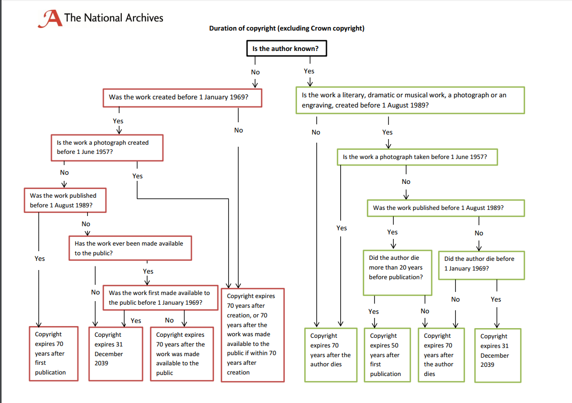 Duration of copyright excluding crown copyright the national flowchart nvjuhfo Image collections