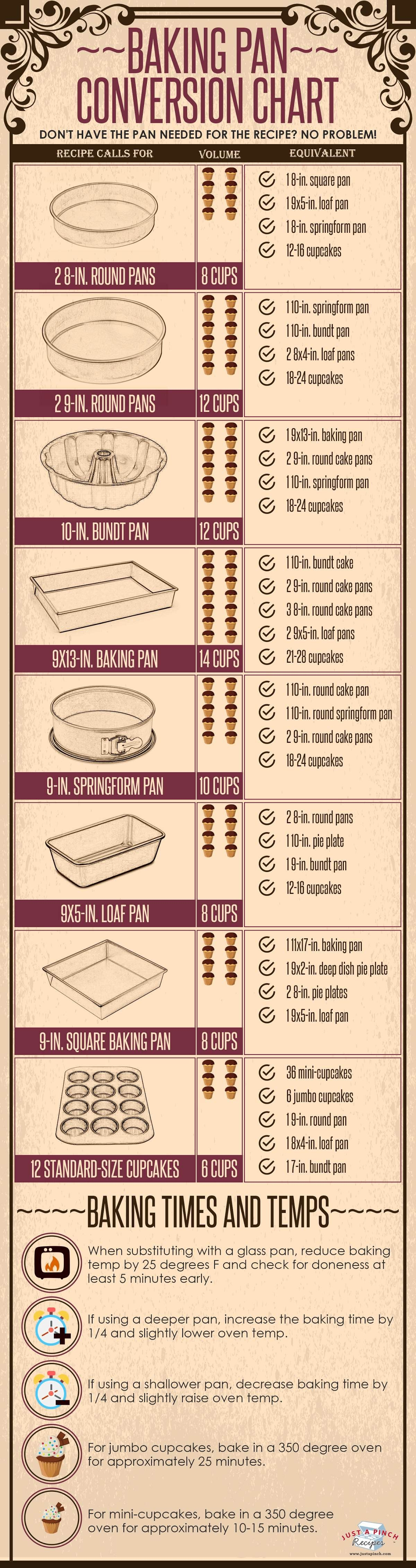 Baking pan conversion chart recipes pinterest baking pans baking pan conversion chart busy moms healthy moms health tips healthy food health and fitness geenschuldenfo Choice Image