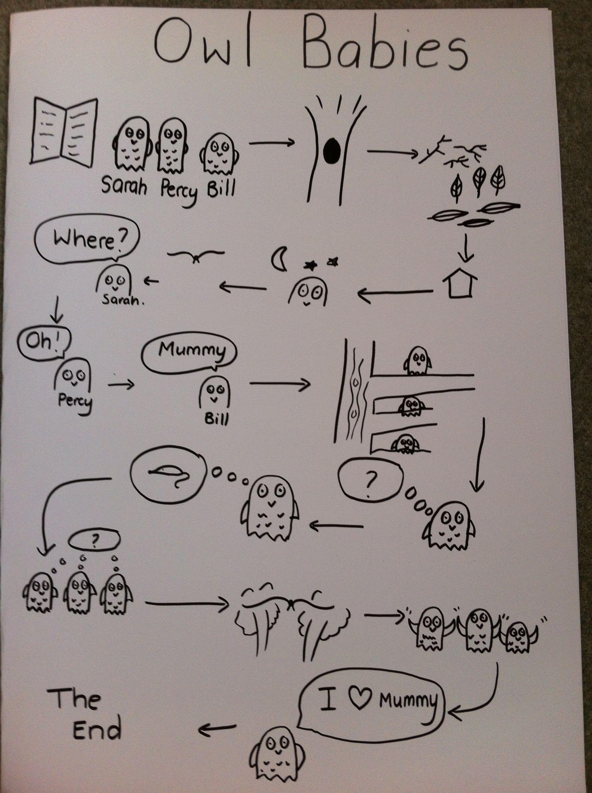 Story map for retelling Owl Babies Literacy Activities, Reading Activities, Infant Activities, Pie Corbett, Talk 4 Writing, Eyfs Classroom, Outdoor Classroom, Reception Class, Reception Ideas