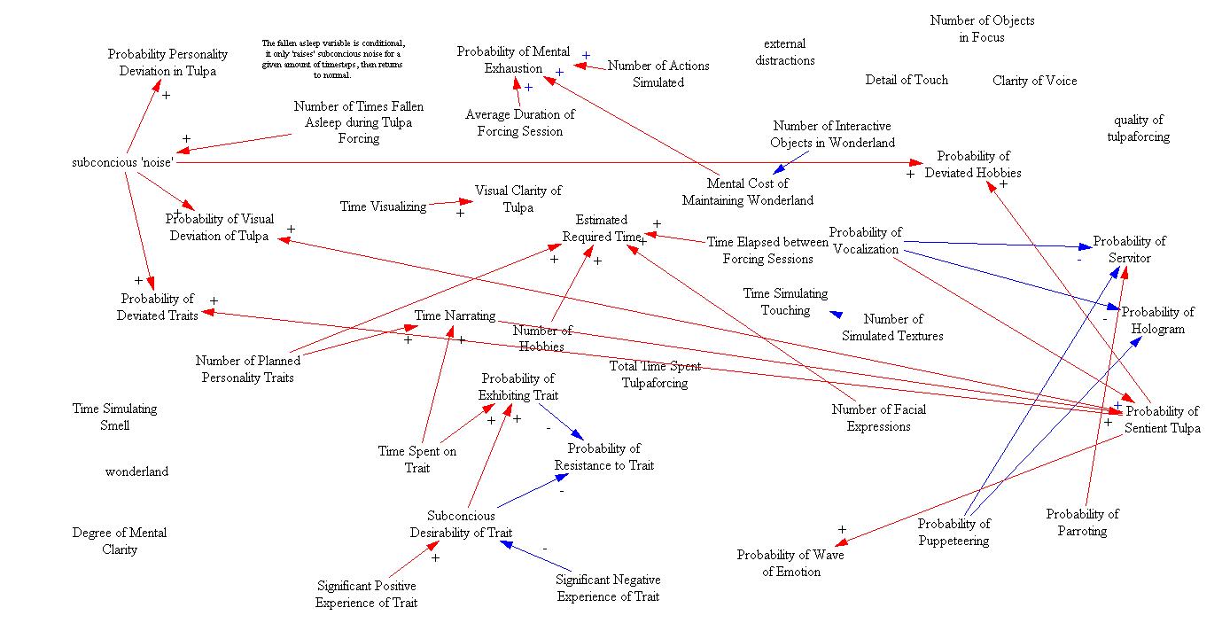 causal loop diagram software free - Causal Loop Diagram Software Free Download