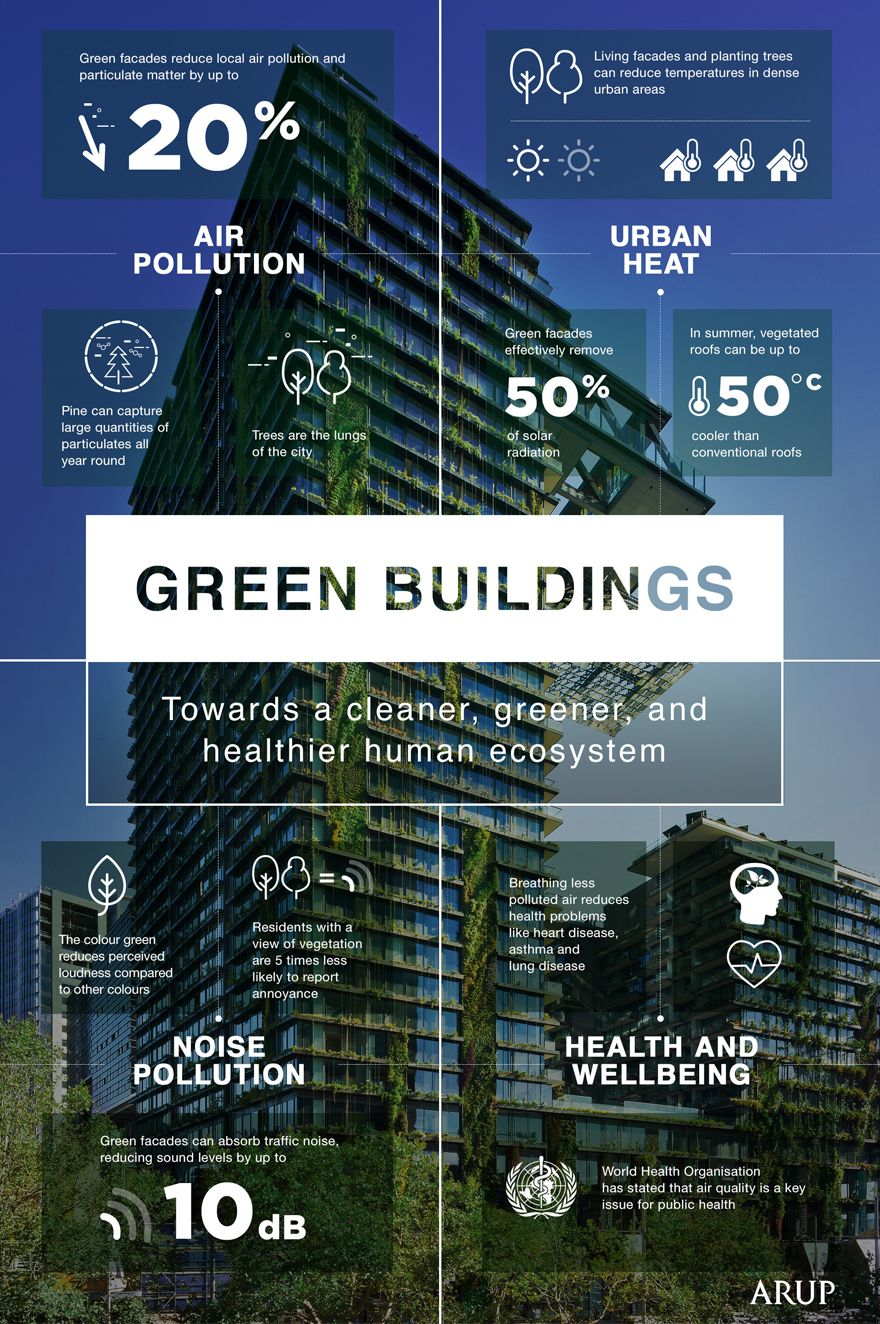 Green Buildings Infographic Green Roof Green Facade Green Building