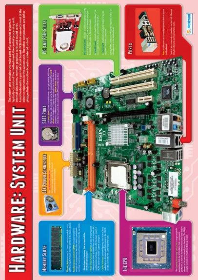 9b9bbe706ccbf46b0fd8dfc70d4d6526 hardware system unit poster coding pinterest hardware  at alyssarenee.co