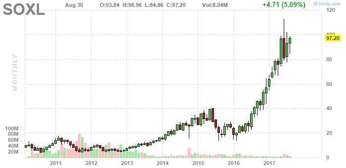 direxion daily semiconductor bull 3x etf