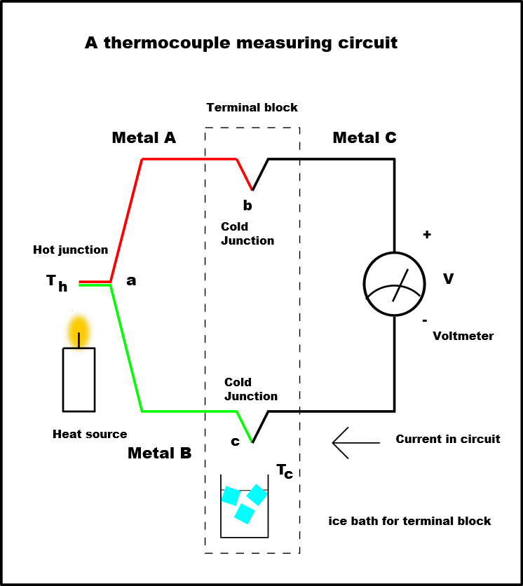 A thermocouple is a temperature-measuring device consisting of two dissimilar conductors that contact each other at one or more spots, where a temperature differential is experienced by the different conductors (or semiconductors). It produces a voltage when the temperature of one of the spots differs from the reference temperature at other parts of the circuit.