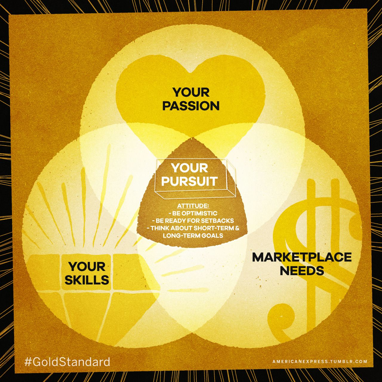 Your Pursuit Should Be Where Your Passion And Skills Meet