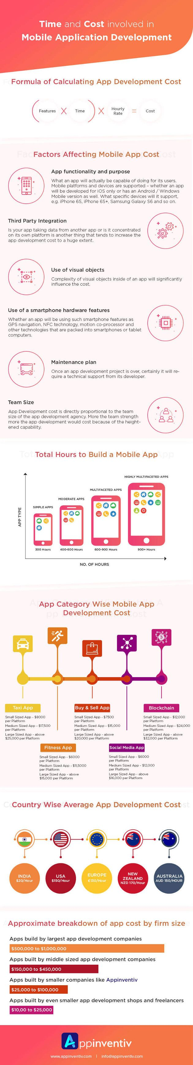The Time and Cost of Mobile Application Development
